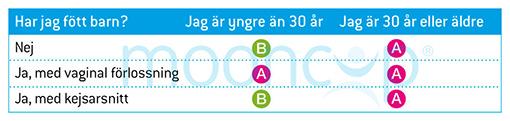 Mooncup size table Svenska