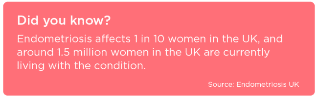 Endometriosis takes on average 7.5 years to be diagnosed in the UK