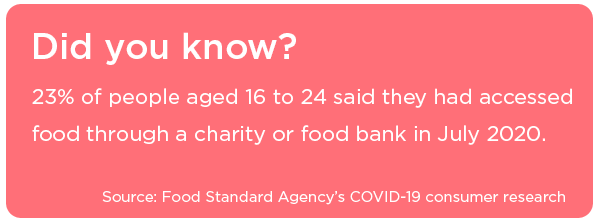 23% of 16-24 yr olds accessed food through a food bank in July 2020