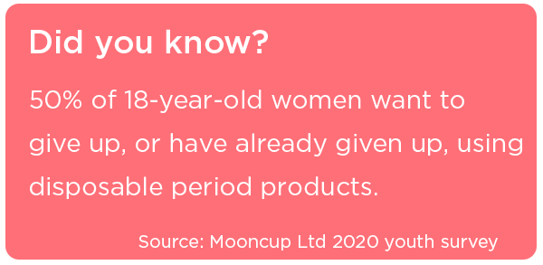 50% of 18-year-olds are prepared to, or have already, give up using disposable period products