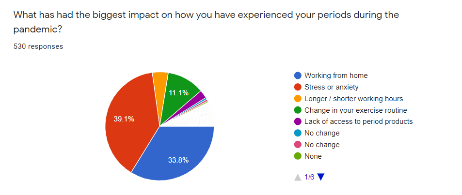 What has impacting our period experience most during the covid-19 pandemic